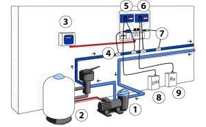 Automatinių baseinų chemikalų stotelių naudojimas