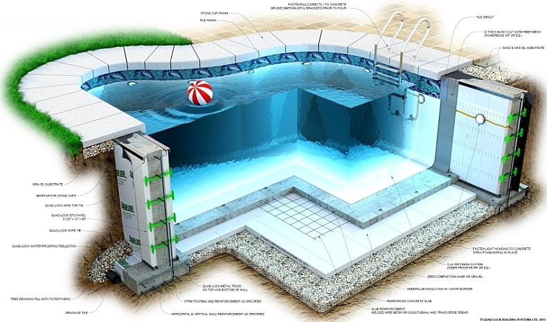Technologinė baseinų įranga